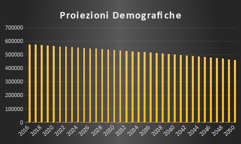 Proiezioni demografiche della popolazione