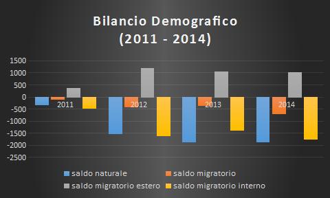 Bilancio Demografico – Anni 2011 – 2014