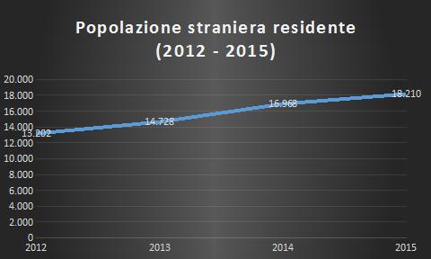 Popolazione straniera residente – Anni 2012 – 2015