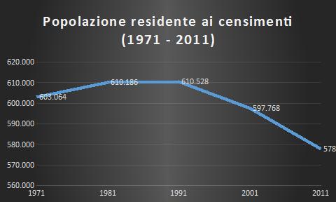 Popolazione residente ai censimenti