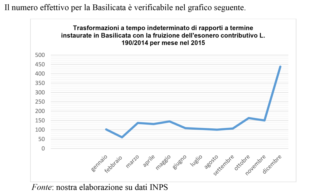 Comunicato IRES-CGIL Basilicata su occupazione, lavoro e aggiornamento ISTAT